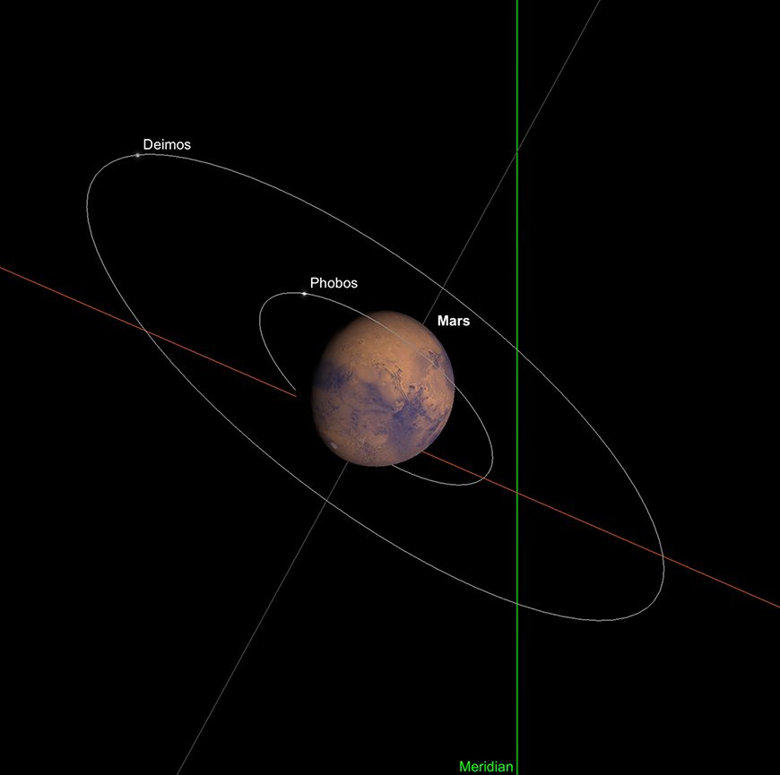 Mars at transit point, 1st January.  Image created with SkySafari 5 for Mac OS X, ©2010-2016 Simulation Curriculum Corp., skysafariastronomy.com.