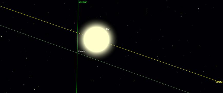Uranus at Superior Conjunction, transit point, 30th April.  Image created with SkySafari 5 for Mac OS X, ©2010-2016 Simulation Curriculum Corp., skysafariastronomy.com.